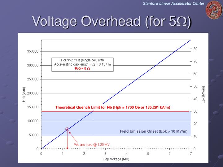 Voltage Overhead (for 5