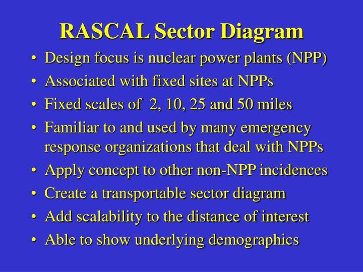 RASCAL Sector Diagram