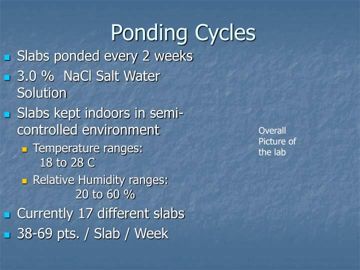 Ponding Cycles