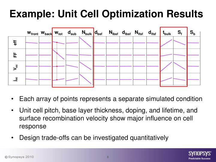 Example: Unit Cell Optimization Results