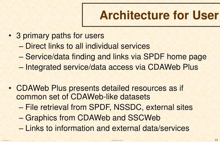 Architecture for user