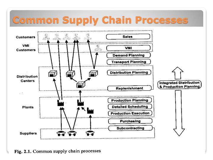 Common Supply Chain Processes