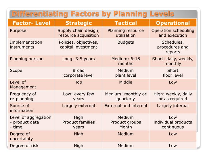 Differentiating Factors by Planning Levels