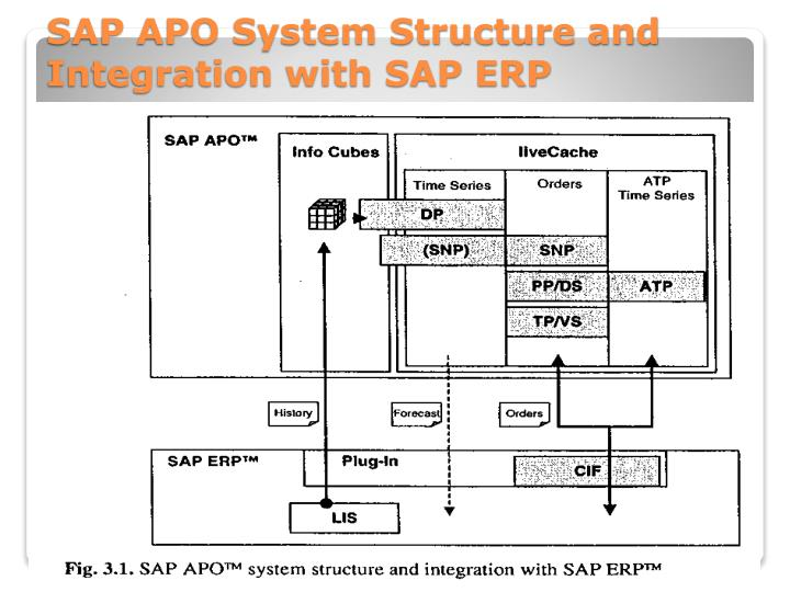 SAP APO System Structure and Integration with SAP ERP
