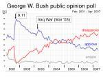 george w bush public opinion poll