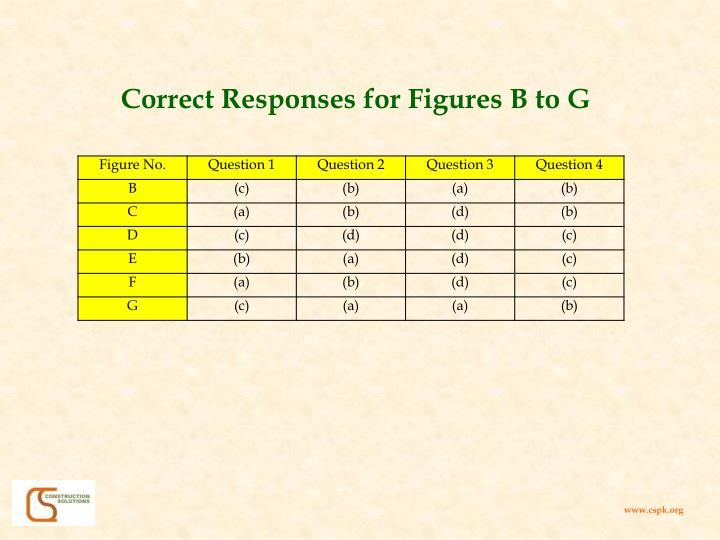 Correct Responses for Figures B to G