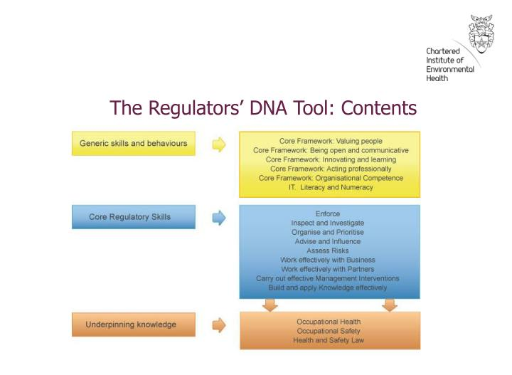The Regulators' DNA Tool: Contents