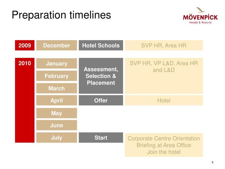 Preparation timelines
