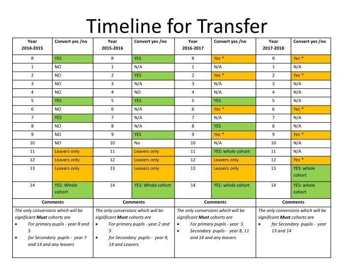 Timeline for transfer
