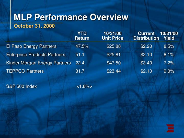 MLP Performance Overview
