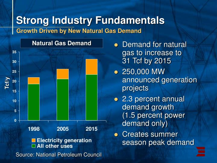 Strong Industry Fundamentals