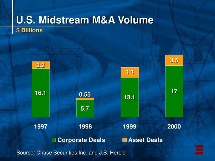 U.S. Midstream M&A Volume