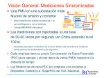 visi n general mediciones sincronizadas