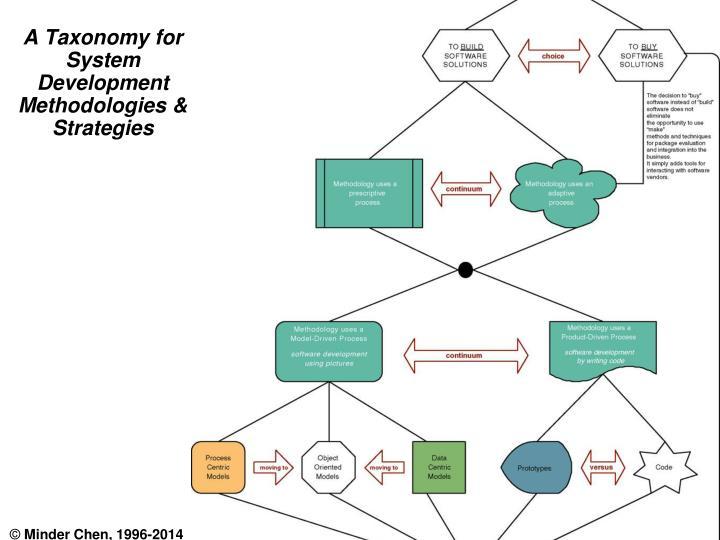 A Taxonomy for System Development Methodologies & Strategies