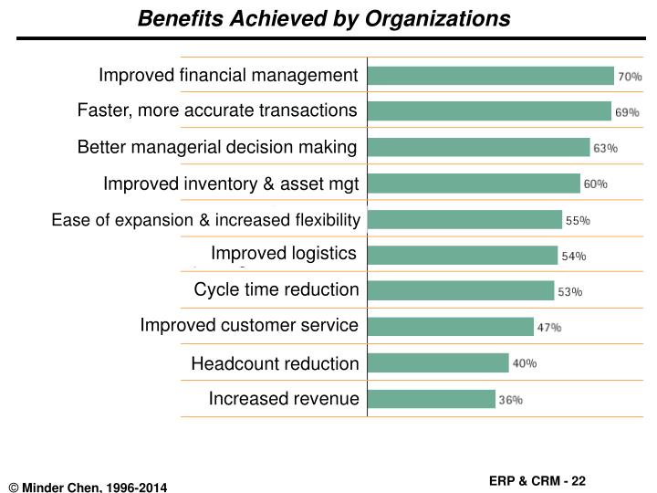 Benefits Achieved by Organizations