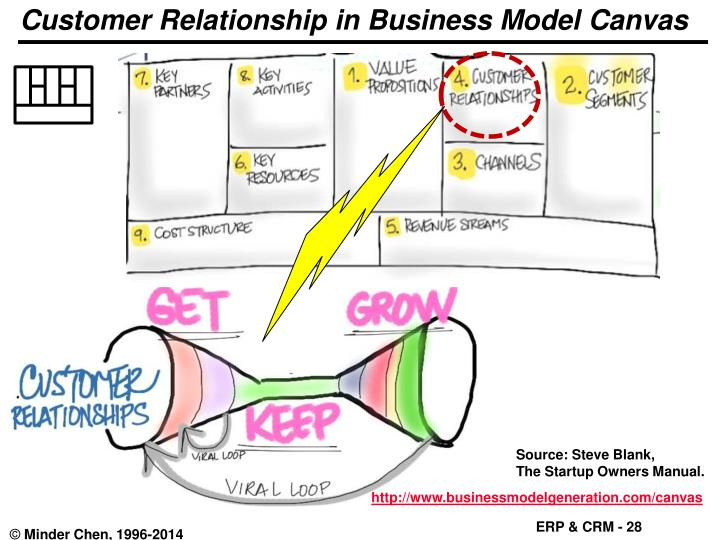 Customer Relationship in Business Model Canvas