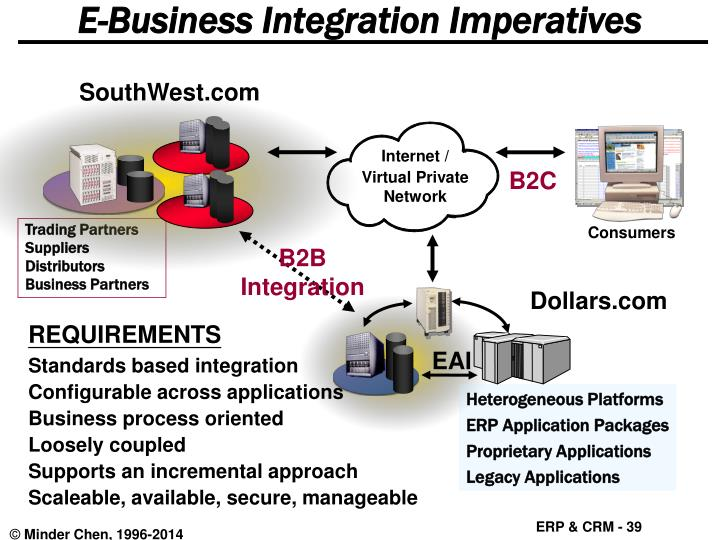 E-Business Integration Imperatives