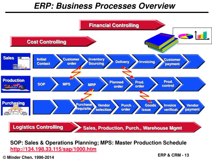 ERP: Business Processes Overview