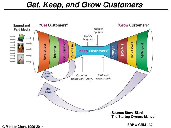 Get, Keep, and Grow Customers