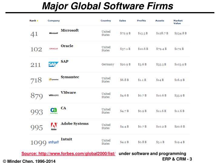 Major global software firms