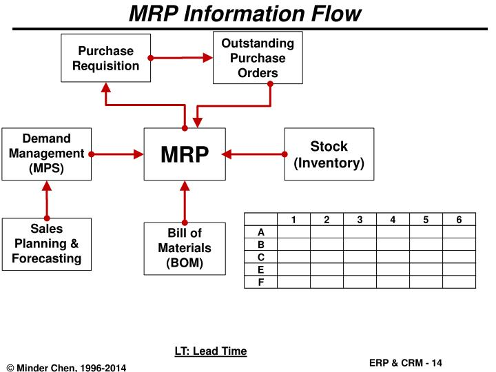 MRP Information Flow