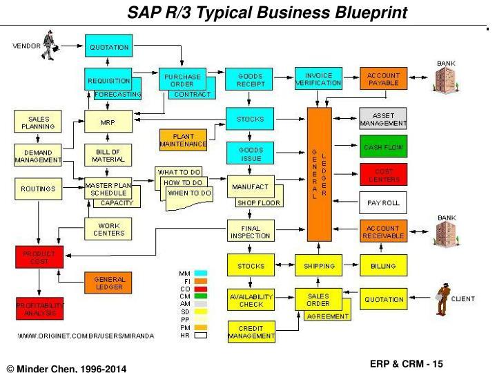 SAP R/3 Typical Business Blueprint