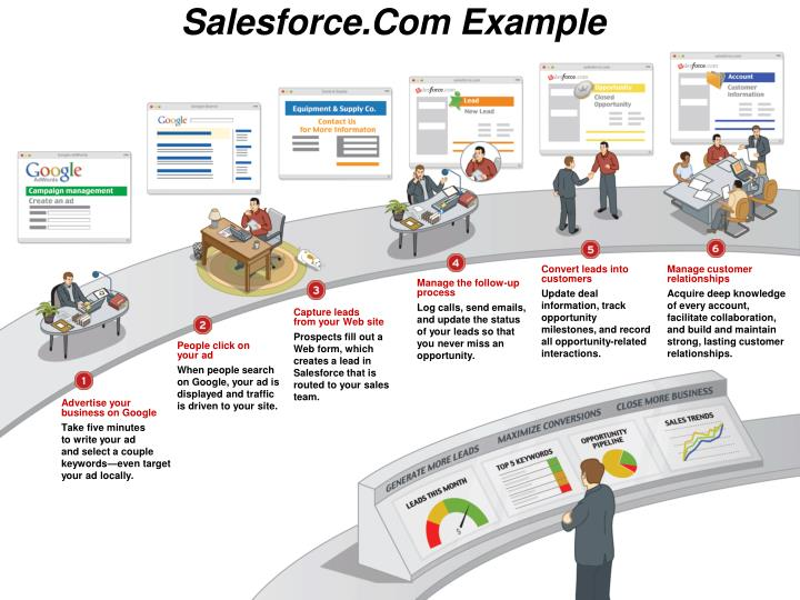 Salesforce.Com Example