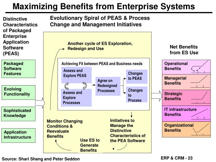 Maximizing Benefits from Enterprise Systems