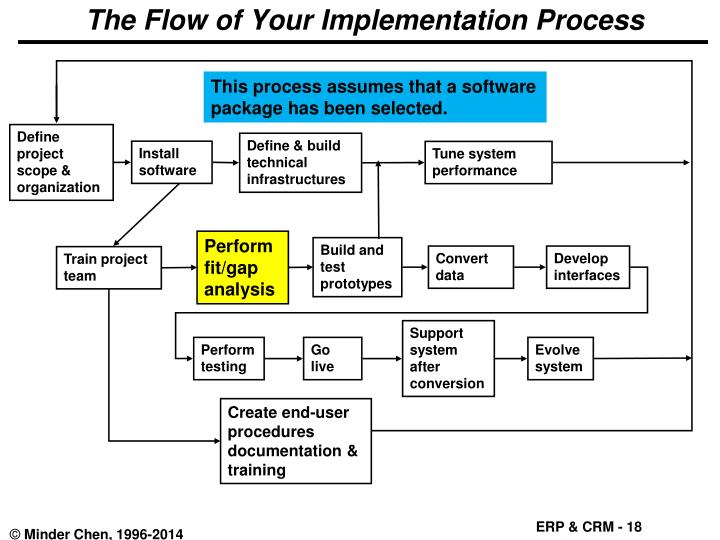 The Flow of Your Implementation Process