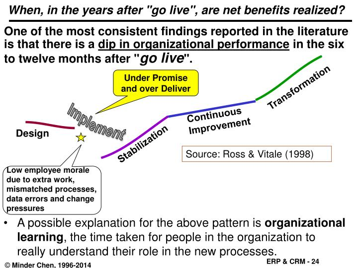 """When, in the years after """"go live"""", are net benefits realized?"""