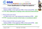 from qualification to flight acceptance