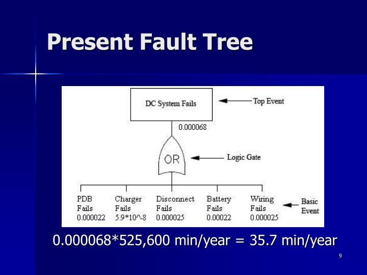Present Fault Tree