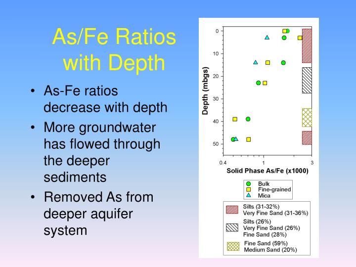 As/Fe Ratios with Depth