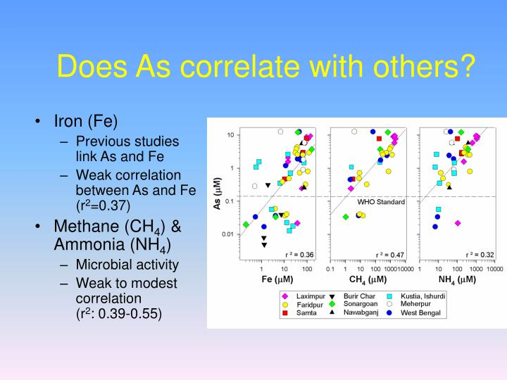 Does As correlate with others?