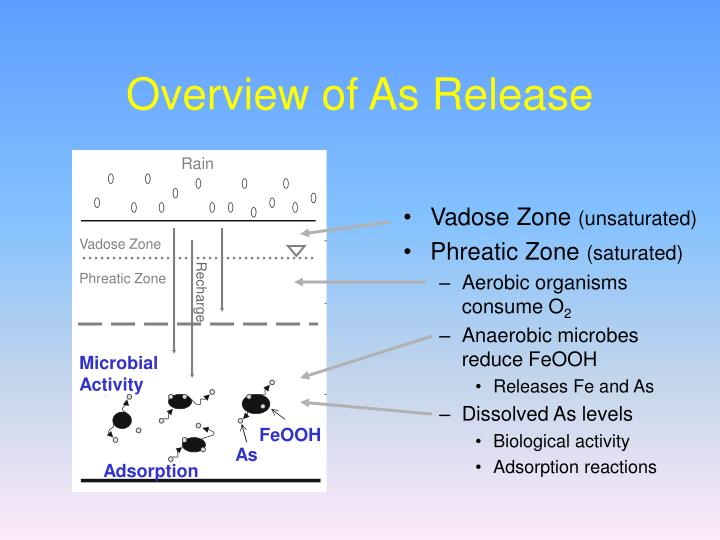 Overview of As Release