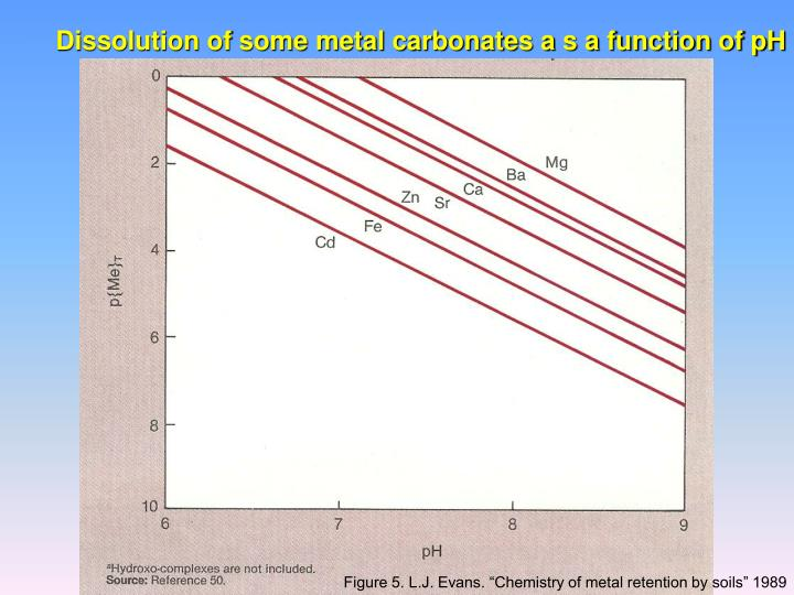 Dissolution of some metal carbonates a s a function of pH