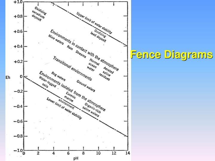 Fence Diagrams