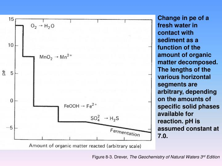 Change in pe of a fresh water in contact with sediment as a function of the amount of organic matter decomposed.  The lengths of the various horizontal segments are arbitrary, depending on the amounts of specific solid phases available for reaction. pH is assumed constant at 7.0.