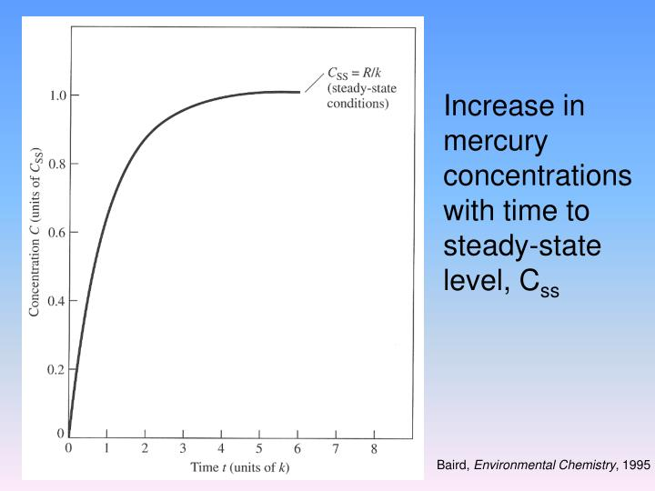 Increase in mercury concentrations with time to steady-state level, C