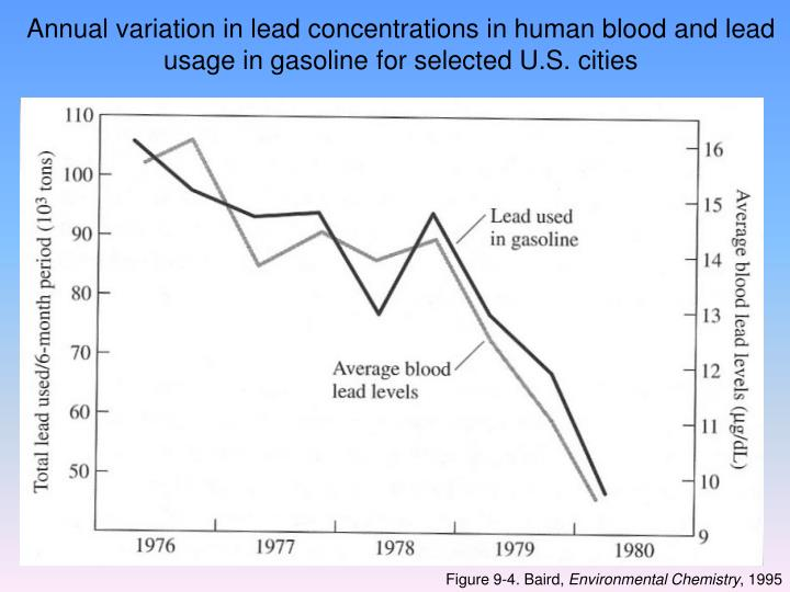 Annual variation in lead concentrations in human blood and lead usage in gasoline for selected U.S. cities