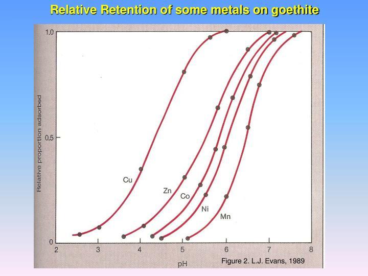 Relative Retention of some metals on goethite