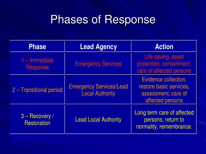 Phases of Response