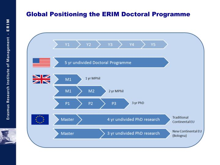 Global Positioning the ERIM Doctoral Programme