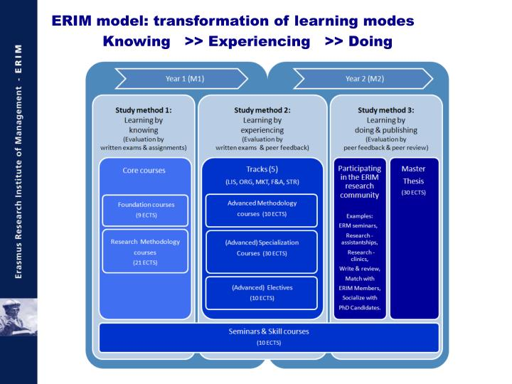 ERIM model: transformation of learning modes