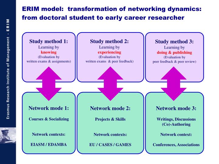 ERIM model:  transformation of networking dynamics: from doctoral student to early career researcher