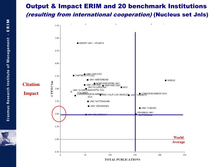 Output & Impact ERIM and 20 benchmark Institutions