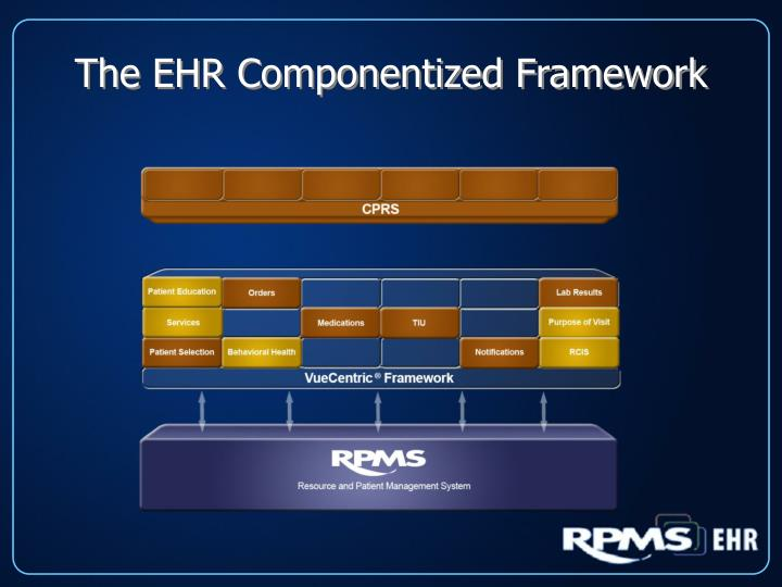 The EHR Componentized Framework