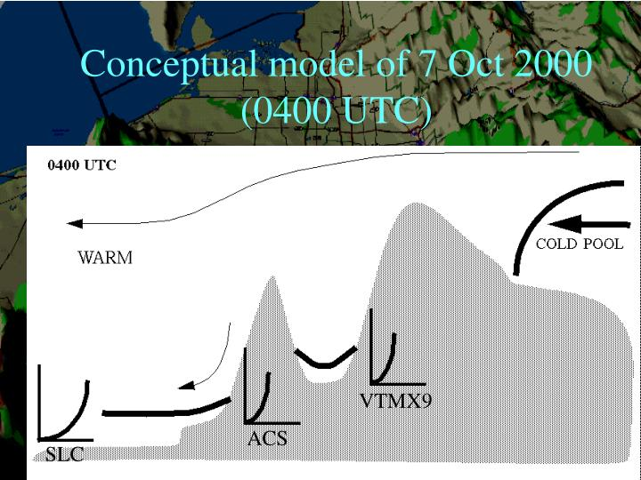 Conceptual model of 7 Oct 2000 (0400 UTC)