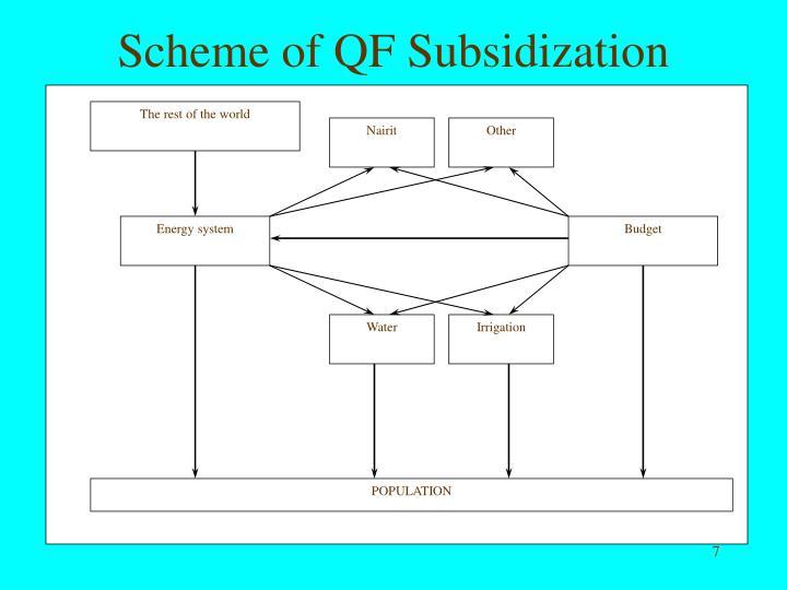 Scheme of QF Subsidization