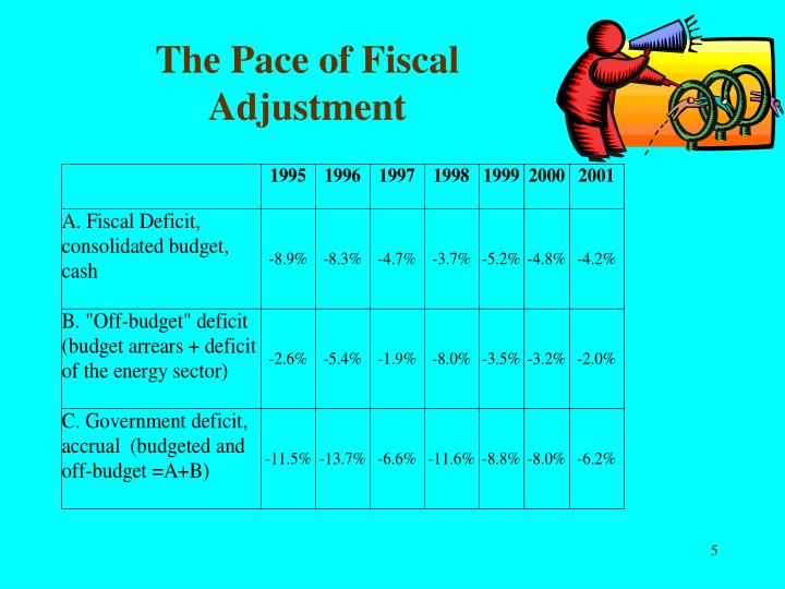 The Pace of Fiscal Adjustment